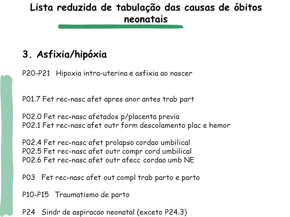 3. Asfixia/hipóxia P20-P21 Hipoxia intra-uterina e asfixia ao nascer P01.7 Fet rec-nasc afet apres anor antes trab part P02.0 Fet rec-nasc afetados p/