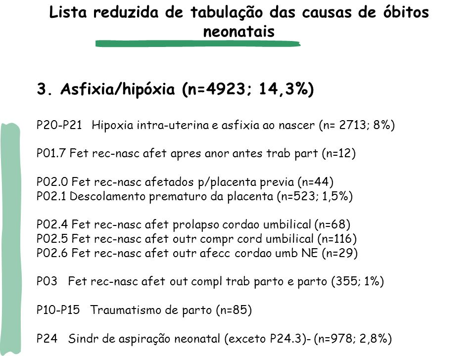 3. Asfixia/hipóxia (n=4923; 14,3%) P20-P21 Hipoxia intra-uterina e asfixia ao nascer (n= 2713; 8%) P01.7 Fet rec-nasc afet apres anor antes trab part