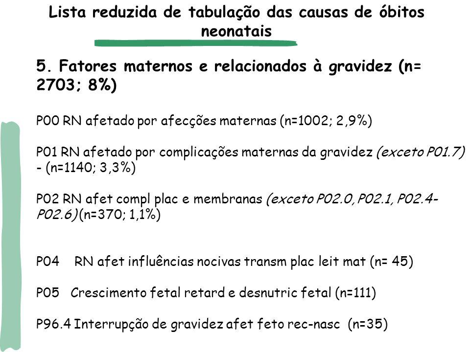 5. Fatores maternos e relacionados à gravidez (n= 2703; 8%) P00 RN afetado por afecções maternas (n=1002; 2,9%) P01 RN afetado por complicações matern