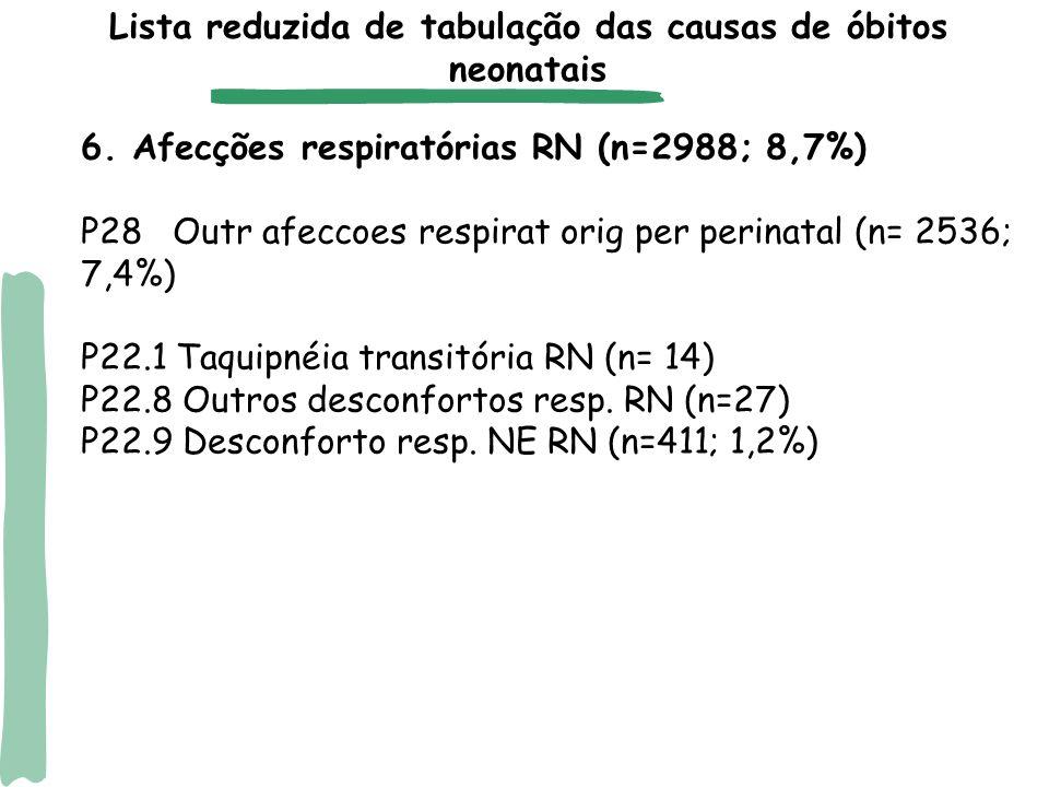 Além dos seis grupamentos de causas definidas de óbito neonatal, foram considerados três outros relativos a causas mal-definidas ou códigos inespecíficos: Causas mal definidas (códigos R00-R99) Transtornos cardíacos originados no período perinatal (P29- P29.1: Disritmia cardíaca neonatal) Afecções originadas no período perinatal não especificadas (P96.9) Lista reduzida de tabulação das causas de óbitos neonatais