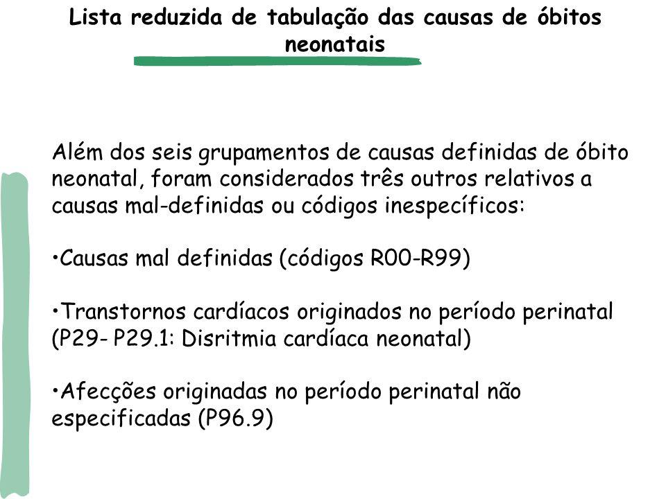 Principais causas de óbito neonatal no Brasil Prematuridade (24,0% da MN) Infecções (17,0%) Malformações congênitas (14,6%) Asfixia/hipóxia (14,3%) Afecções respiratórias (8,7%) Fatores maternos rel gravidez (7,9%) Transt card orig per perinatal (3,7%) Afecções perinatais NE (3,0%) Mal-definidas (1,5%) Demais causas (5,3%) Lista reduzida de tabulação das causas de óbitos neonatais