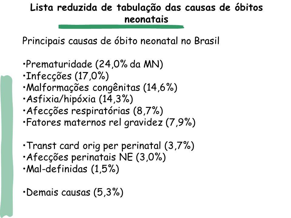 Afecções perinatais na Lista do Estudo de Carga de Doença (Murray & Lopez, 1996) Principais causas de mortalidade neonatal utilizando outras listas: Lista GBD