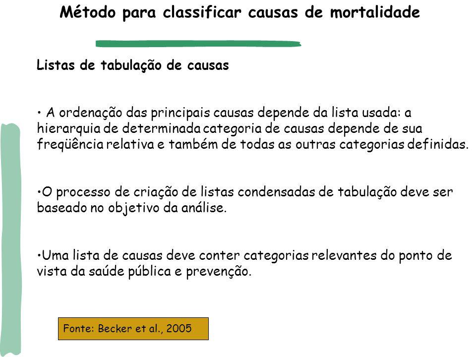 Listas especiais/abreviadas para tabulação da CID-10 Mortalidade geral (2) Mortalidade infantil e da criança (2) Lista de tabulação de mortalidade no.