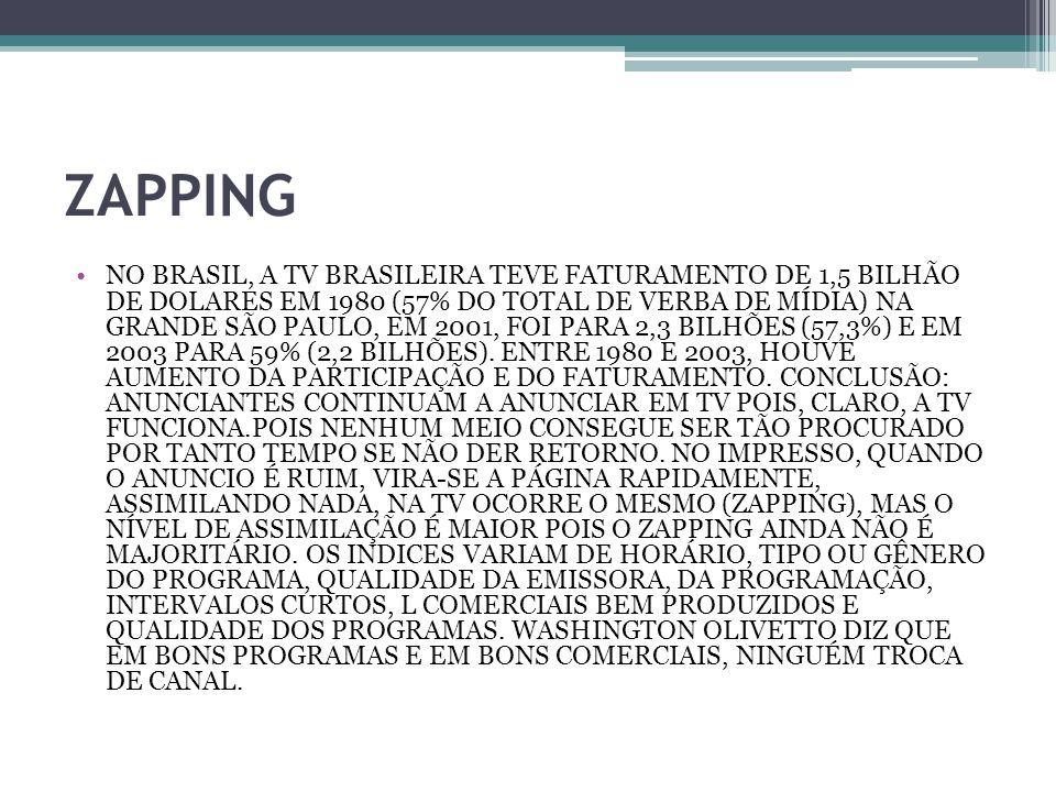 ZAPPING NO BRASIL, A TV BRASILEIRA TEVE FATURAMENTO DE 1,5 BILHÃO DE DOLARES EM 1980 (57% DO TOTAL DE VERBA DE MÍDIA) NA GRANDE SÃO PAULO, EM 2001, FOI PARA 2,3 BILHÕES (57,3%) E EM 2003 PARA 59% (2,2 BILHÕES).
