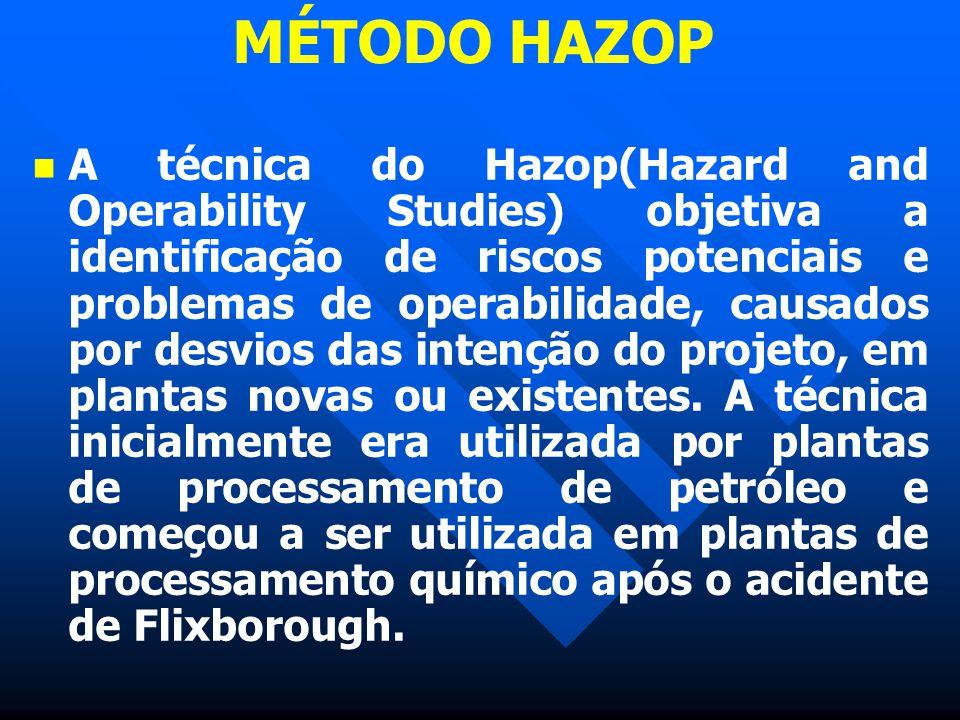 MÉTODO HAZOP A técnica do Hazop(Hazard and Operability Studies) objetiva a identificação de riscos potenciais e problemas de operabilidade, causados p