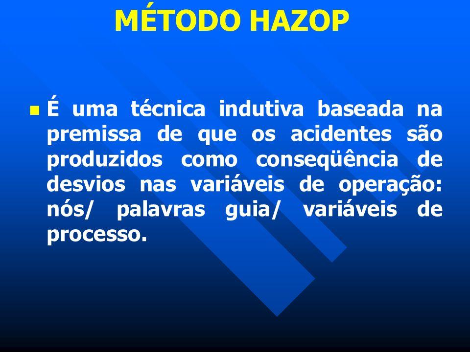 MÉTODO HAZOP É uma técnica indutiva baseada na premissa de que os acidentes são produzidos como conseqüência de desvios nas variáveis de operação: nós