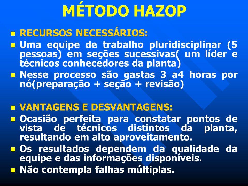 MÉTODO HAZOP RECURSOS NECESSÁRIOS: Uma equipe de trabalho pluridisciplinar (5 pessoas) em seções sucessivas( um líder e técnicos conhecedores da plant