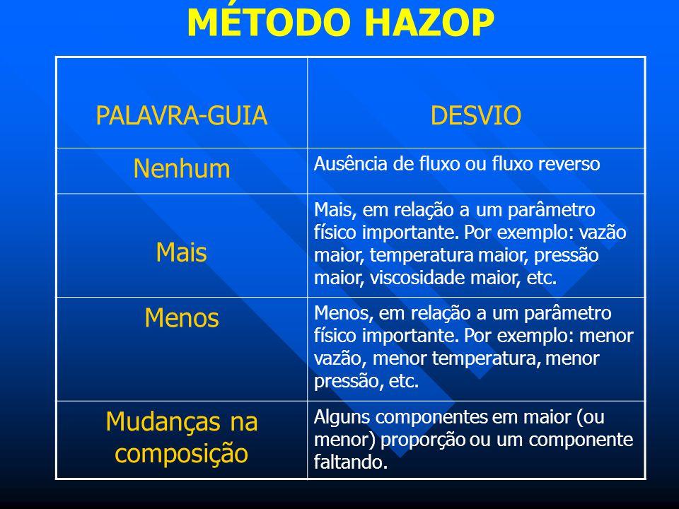 MÉTODO HAZOP PALAVRA-GUIADESVIO Nenhum Ausência de fluxo ou fluxo reverso Mais Mais, em relação a um parâmetro físico importante. Por exemplo: vazão m