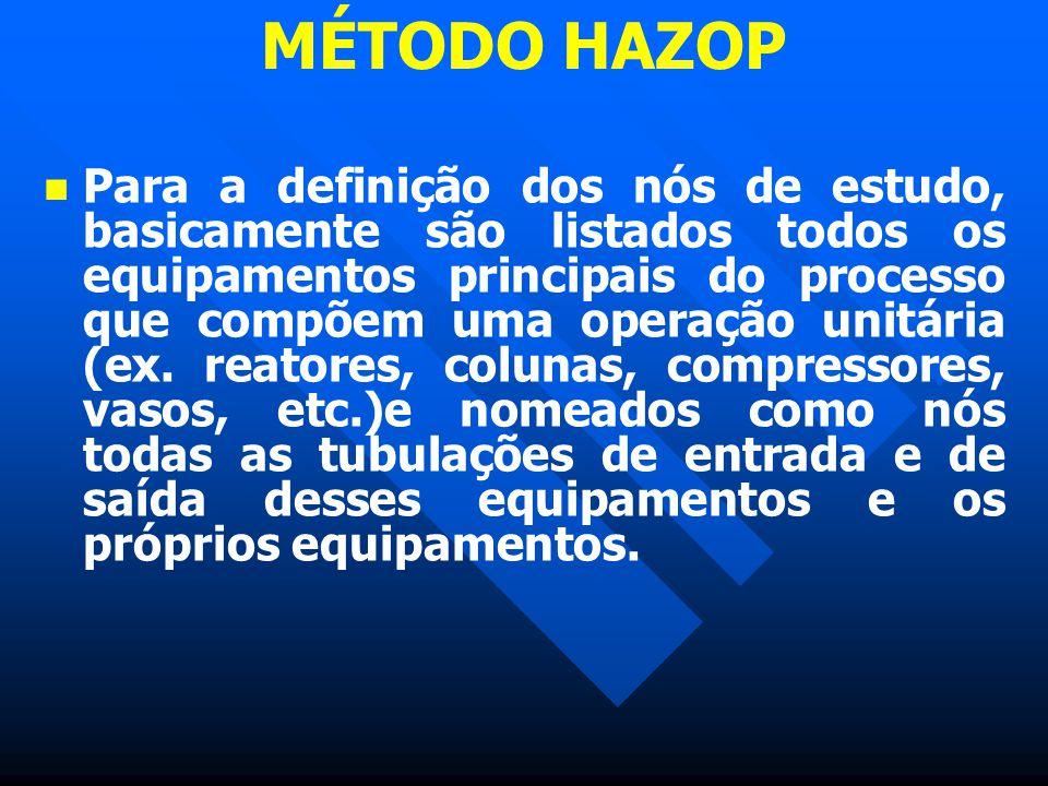 MÉTODO HAZOP Para a definição dos nós de estudo, basicamente são listados todos os equipamentos principais do processo que compõem uma operação unitár