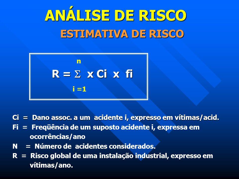 ANÁLISE DE RISCO ESTIMATIVA DE RISCO n R =  x Ci x fi R =  x Ci x fi i =1 Ci = Dano assoc. a um acidente i, expresso em vítimas/acid. Fi = Freqüênci