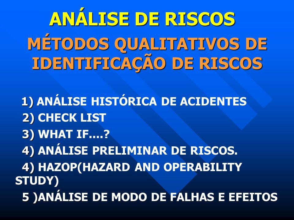ANÁLISE DE RISCOS MÉTODOS QUALITATIVOS DE IDENTIFICAÇÃO DE RISCOS 1) 1) ANÁLISE HISTÓRICA DE ACIDENTES 2) 2) CHECK LIST 3) 3) WHAT IF....? 4) 4) ANÁLI