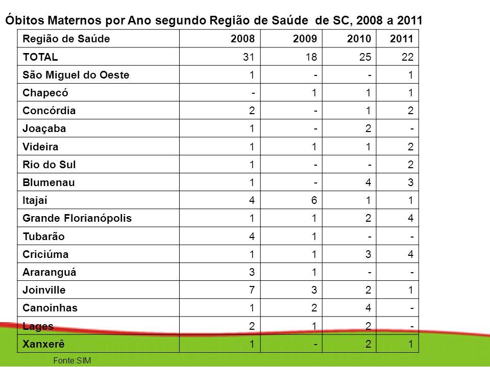 Óbitos Maternos por Ano segundo Região de Saúde de SC, 2008 a 2011 Região de Saúde2008200920102011 TOTAL31182522 São Miguel do Oeste1--1 Chapecó-111 C