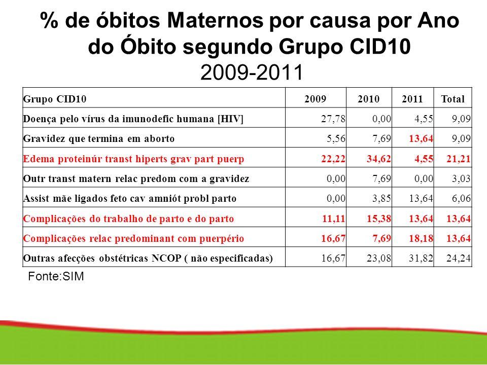 % de óbitos Maternos por causa por Ano do Óbito segundo Grupo CID10 2009-2011 Grupo CID10200920102011Total Doença pelo vírus da imunodefic humana [HIV