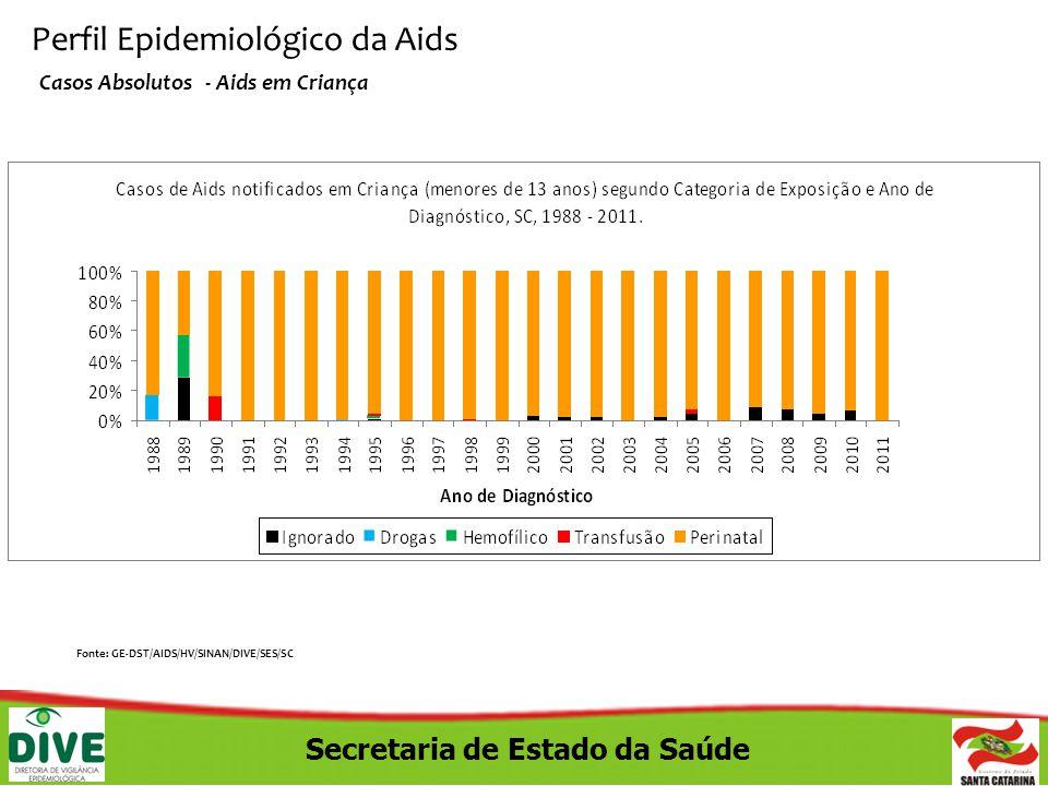 Secretaria de Estado da Saúde Perfil Epidemiológico da Aids Casos Absolutos - Aids em Criança Fonte: GE-DST/AIDS/HV/SINAN/DIVE/SES/SC