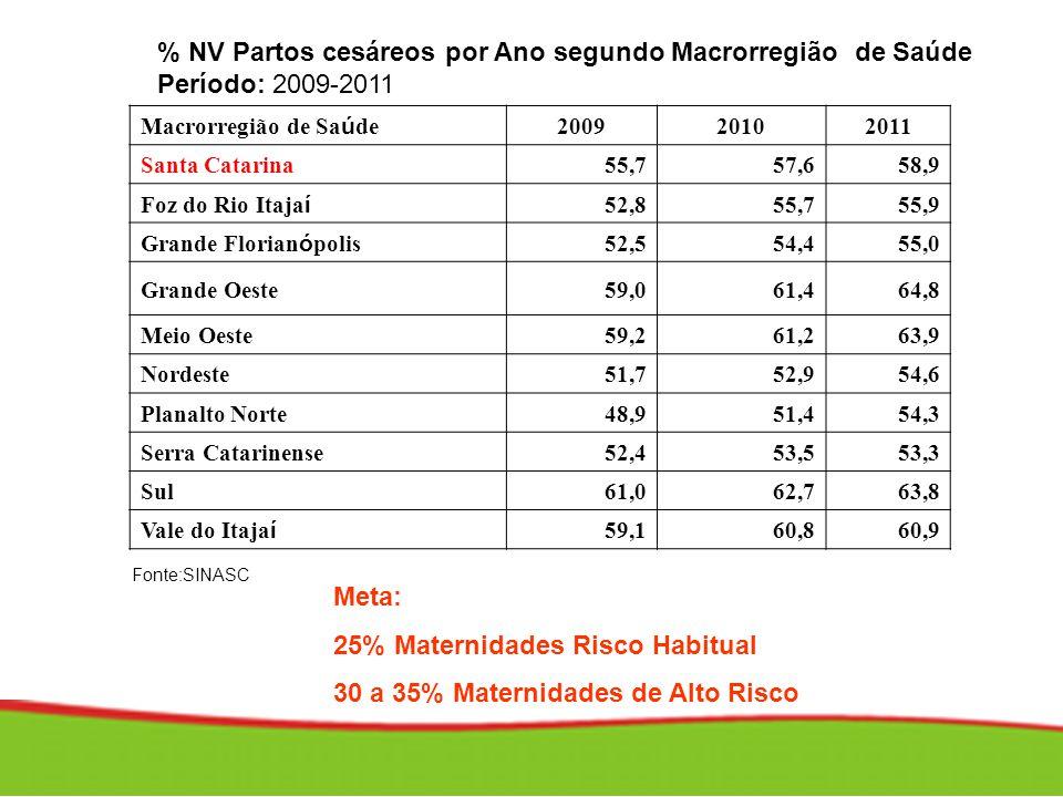 % NV Partos cesáreos por Ano segundo Macrorregião de Saúde Período: 2009-2011 Fonte:SINASC Macrorregião de Sa ú de 200920102011 Santa Catarina55,757,6