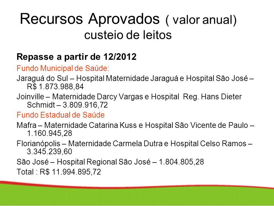 Recursos Aprovados ( valor anual) custeio de leitos Repasse a partir de 12/2012 Fundo Municipal de Saúde: Jaraguá do Sul – Hospital Maternidade Jaragu