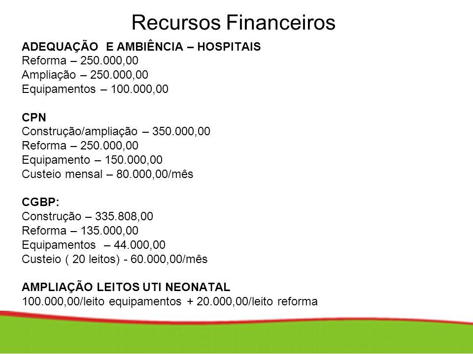 Recursos Financeiros ADEQUAÇÃO E AMBIÊNCIA – HOSPITAIS Reforma – 250.000,00 Ampliação – 250.000,00 Equipamentos – 100.000,00 CPN Construção/ampliação