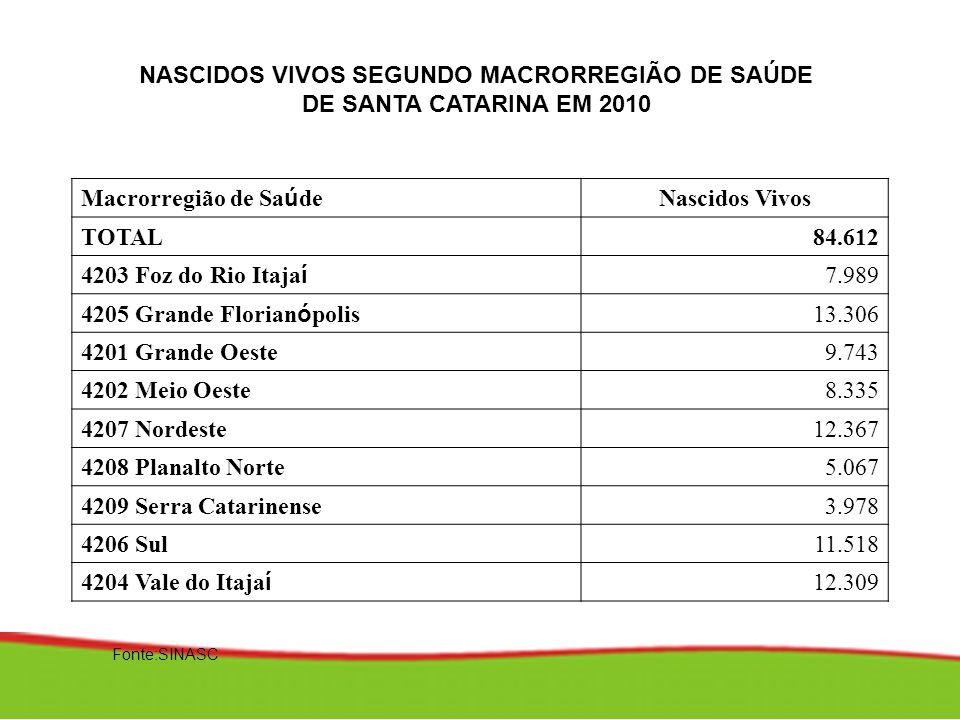 Fonte:SINASC NASCIDOS VIVOS SEGUNDO MACRORREGIÃO DE SAÚDE DE SANTA CATARINA EM 2010 Macrorregião de Sa ú de Nascidos Vivos TOTAL84.612 4203 Foz do Rio
