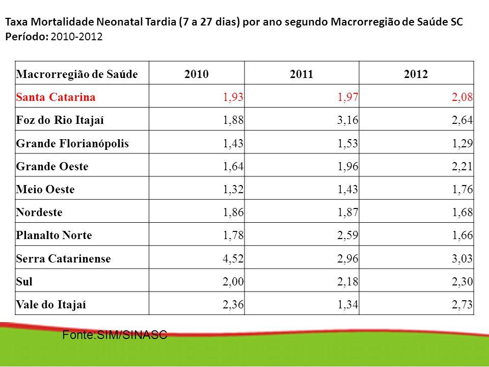 Macrorregião de Saúde201020112012 Santa Catarina1,931,972,08 Foz do Rio Itajaí1,883,162,64 Grande Florianópolis1,431,531,29 Grande Oeste1,641,962,21 M
