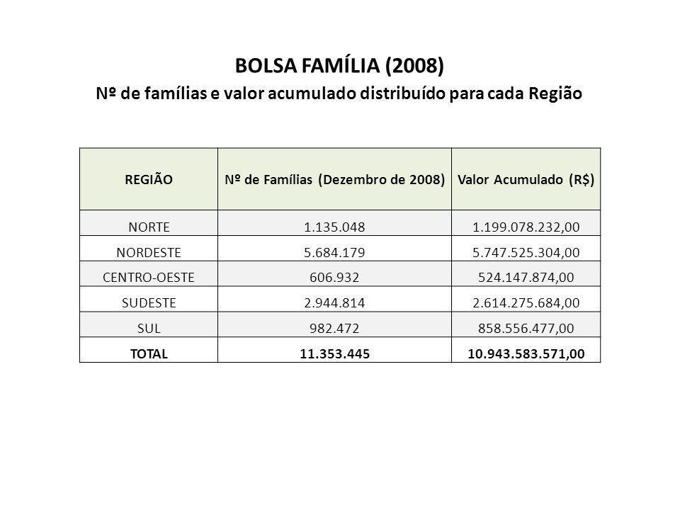 BOLSA FAMÍLIA (2008) Nº de famílias e valor acumulado distribuído para cada Região REGIÃONº de Famílias (Dezembro de 2008)Valor Acumulado (R$) NORTE1.135.0481.199.078.232,00 NORDESTE5.684.1795.747.525.304,00 CENTRO-OESTE606.932524.147.874,00 SUDESTE2.944.8142.614.275.684,00 SUL982.472858.556.477,00 TOTAL11.353.44510.943.583.571,00