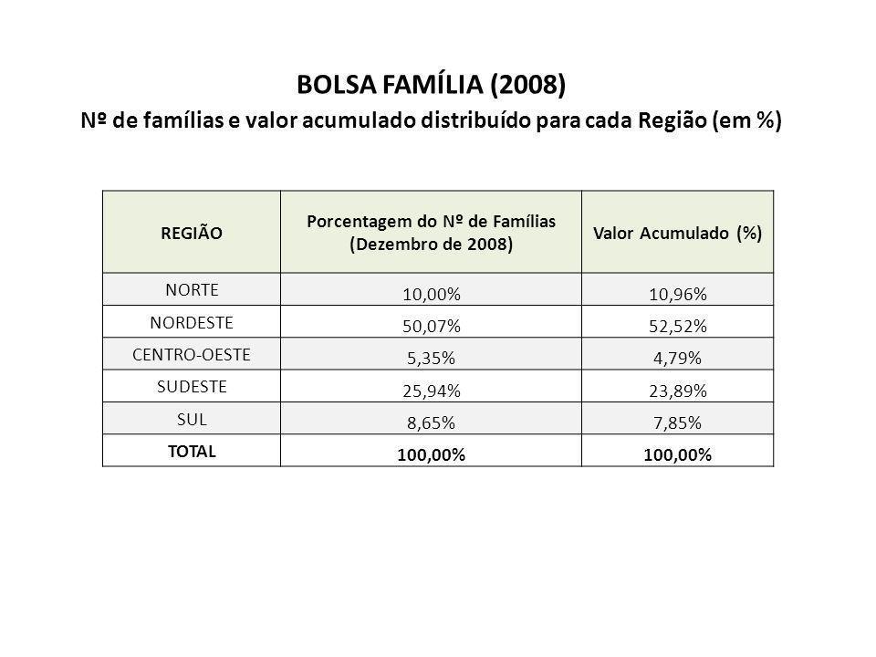 BOLSA FAMÍLIA (2008) Nº de famílias e valor acumulado distribuído para cada Região (em %) REGIÃO Porcentagem do Nº de Famílias (Dezembro de 2008) Valor Acumulado (%) NORTE 10,00%10,96% NORDESTE 50,07%52,52% CENTRO-OESTE 5,35%4,79% SUDESTE 25,94%23,89% SUL 8,65%7,85% TOTAL 100,00%