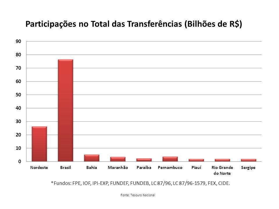 Fonte: Tesouro Nacional *Fundos: FPE, IOF, IPI-EXP, FUNDEF, FUNDEB, LC 87/96, LC 87/96-1579, FEX, CIDE.