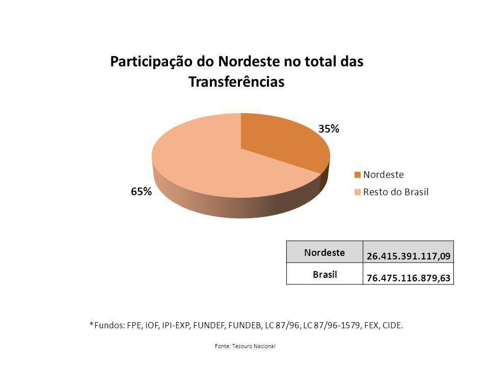 Nordeste 26.415.391.117,09 Brasil 76.475.116.879,63 Fonte: Tesouro Nacional *Fundos: FPE, IOF, IPI-EXP, FUNDEF, FUNDEB, LC 87/96, LC 87/96-1579, FEX, CIDE.