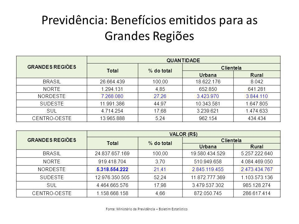 Previdência: Benefícios emitidos para as Grandes Regiões GRANDES REGIÕES QUANTIDADE Total% do total Clientela UrbanaRural BRASIL26.664.439100,0018.622