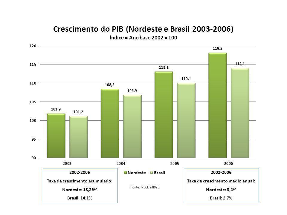 Fonte: IPECE e IBGE. 2002-2006 Taxa de crescimento acumulado: Nordeste: 18,25% Brasil: 14,1% 2002-2006 Taxa de crescimento médio anual: Nordeste: 3,4%