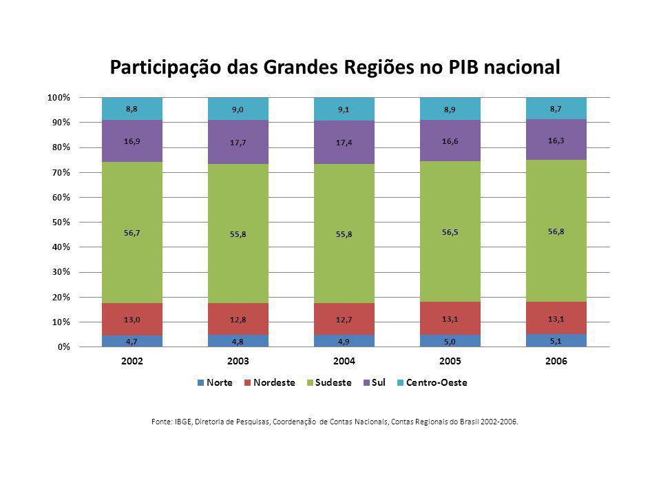 Fonte: IBGE, Diretoria de Pesquisas, Coordenação de Contas Nacionais, Contas Regionais do Brasil 2002-2006.