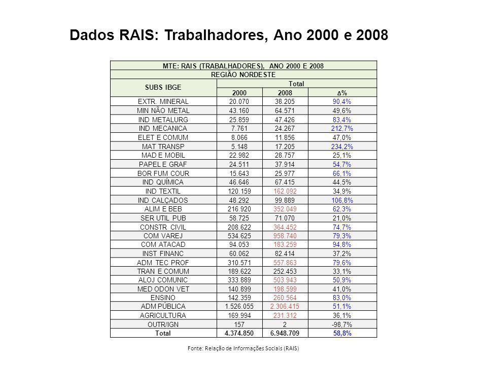 MTE: RAIS (TRABALHADORES), ANO 2000 E 2008 REGIÃO NORDESTE SUBS IBGE Total 20002008 Δ%Δ% EXTR. MINERAL20.07038.20590,4% MIN NÃO METAL43.16064.57149,6%