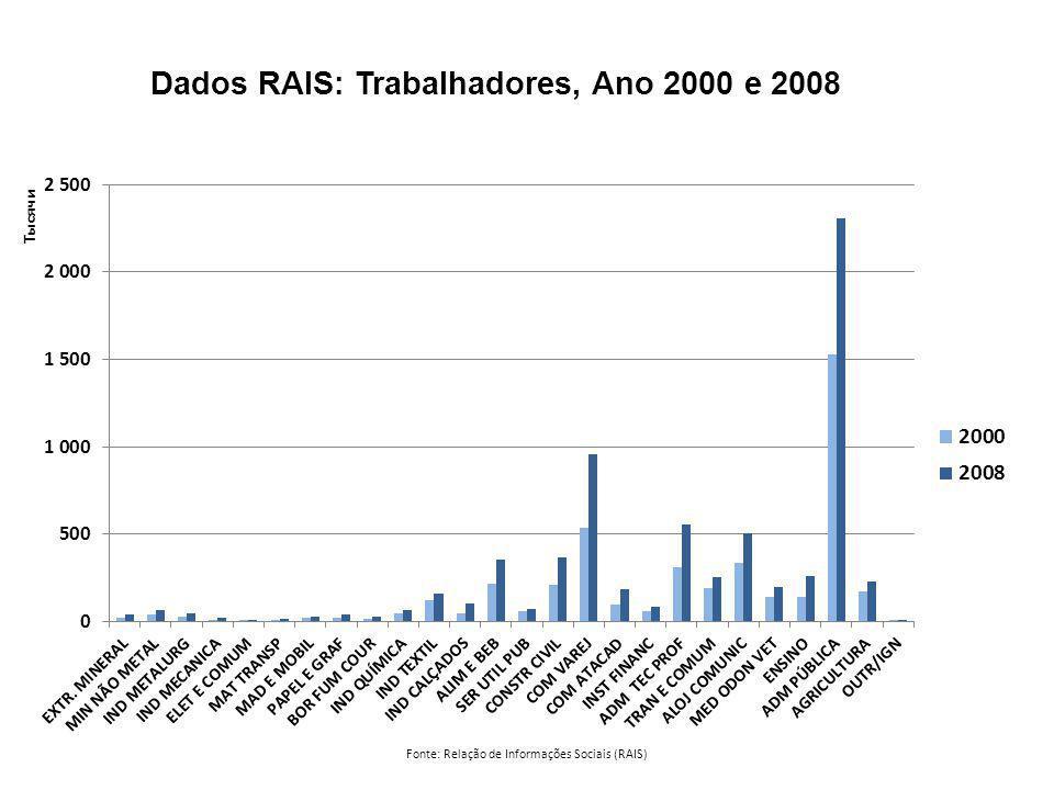 Fonte: Relação de Informações Sociais (RAIS) Dados RAIS: Trabalhadores, Ano 2000 e 2008