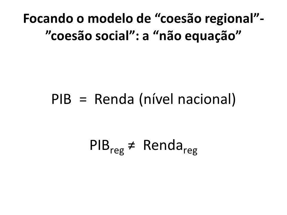 Focando o modelo de coesão regional - coesão social : a não equação PIB = Renda (nível nacional) PIB reg ≠ Renda reg
