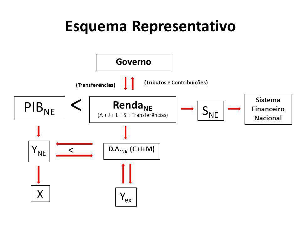 Governo Renda NE (A + J + L + S + Transferências) D.A. NE (C+I+M) Y NE X PIB NE S NE Sistema Financeiro Nacional (Transferências) (Tributos e Contribu