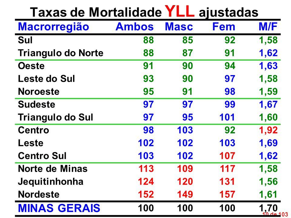 10 de 103 Taxas de Mortalidade YLL ajustadas MacrorregiãoAmbosMascFemM/F Sul8885921,58 Triangulo do Norte8887911,62 Oeste9190941,63 Leste do Sul9390971,58 Noroeste9591981,59 Sudeste97 991,67 Triangulo do Sul97951011,60 Centro98103921,92 Leste102 1031,69 Centro Sul1031021071,62 Norte de Minas1131091171,58 Jequitinhonha1241201311,56 Nordeste1521491571,61 MINAS GERAIS 100 1,70