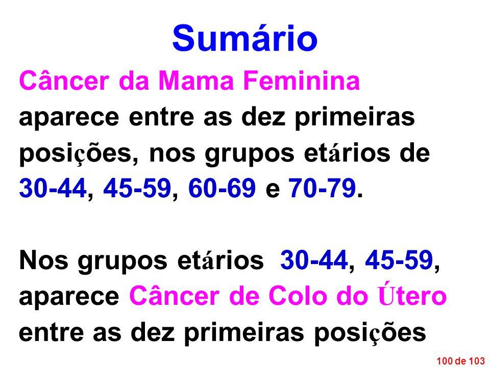 100 de 103 Câncer da Mama Feminina aparece entre as dez primeiras posi ç ões, nos grupos et á rios de 30-44, 45-59, 60-69 e 70-79.