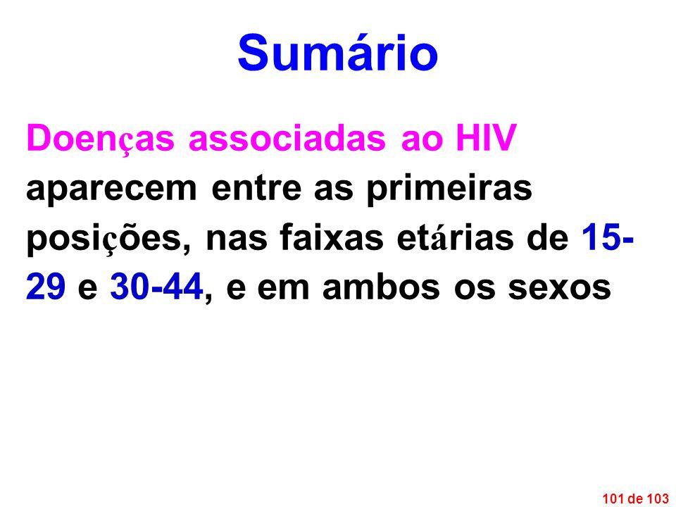 101 de 103 Doen ç as associadas ao HIV aparecem entre as primeiras posi ç ões, nas faixas et á rias de 15- 29 e 30-44, e em ambos os sexos Sumário