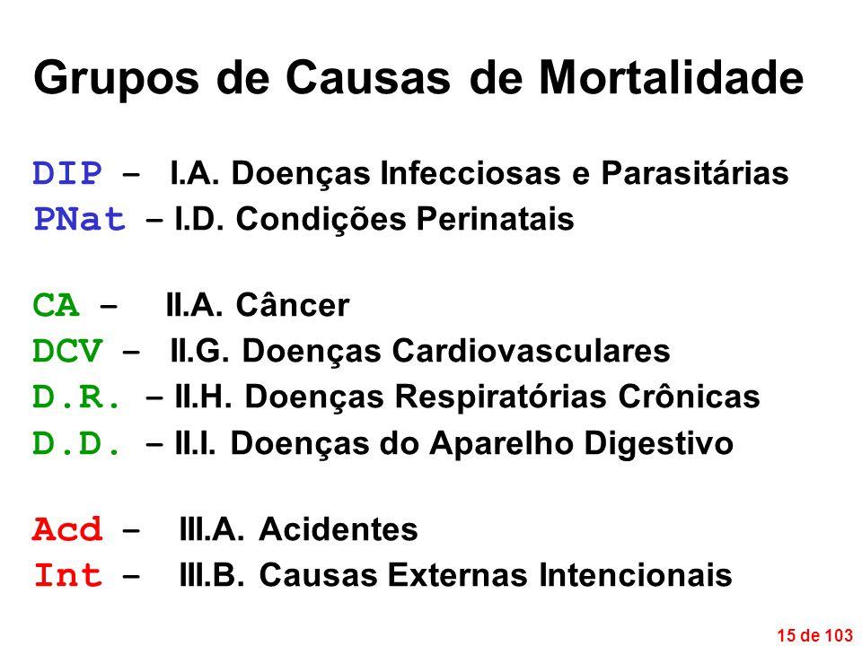 15 de 103 Grupos de Causas de Mortalidade DIP – I.A.