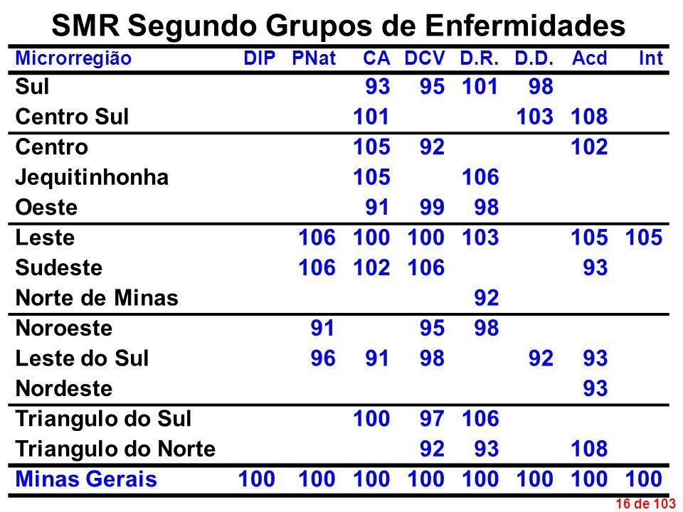 16 de 103 SMR Segundo Grupos de Enfermidades MicrorregiãoDIPPNatCADCVD.R.D.D.AcdInt Sul939510198 Centro Sul101103108 Centro10592102 Jequitinhonha105106 Oeste919998 Leste106100 103105 Sudeste10610210693 Norte de Minas92 Noroeste919598 Leste do Sul9691989293 Nordeste93 Triangulo do Sul10097106 Triangulo do Norte9293108 Minas Gerais100