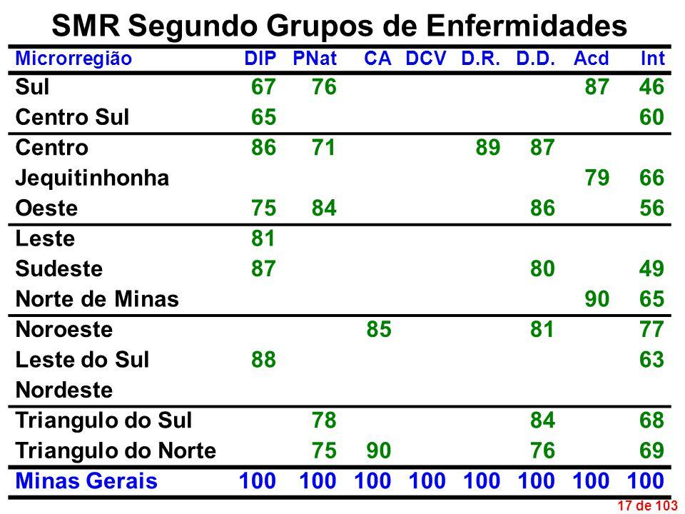 17 de 103 SMR Segundo Grupos de Enfermidades MicrorregiãoDIPPNatCADCVD.R.D.D.AcdInt Sul67768746 Centro Sul6560 Centro86718987 Jequitinhonha7966 Oeste75848656 Leste81 Sudeste878049 Norte de Minas9065 Noroeste858177 Leste do Sul8863 Nordeste Triangulo do Sul788468 Triangulo do Norte75907669 Minas Gerais100