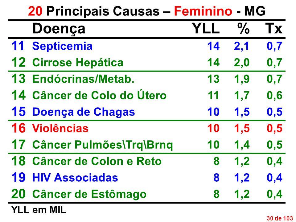 30 de 103 20 Principais Causas – Feminino - MG DoençaYLL%Tx 11 Septicemia142,10,7 12 Cirrose Hepática142,00,7 13 Endócrinas/Metab.131,90,7 14 Câncer de Colo do Útero111,70,6 15 Doença de Chagas101,50,5 16 Violências101,50,5 17 Câncer Pulmões\Trq\Brnq101,40,5 18 Câncer de Colon e Reto81,20,4 19 HIV Associadas81,20,4 20 Câncer de Estômago81,20,4 YLL em MIL