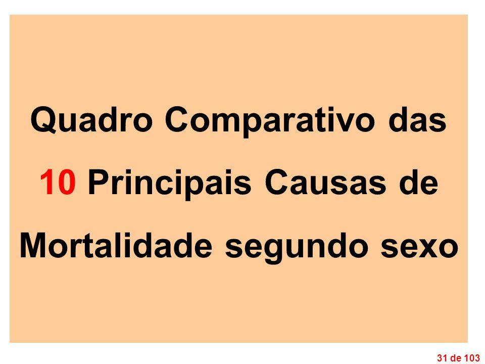 31 de 103 Quadro Comparativo das 10 Principais Causas de Mortalidade segundo sexo