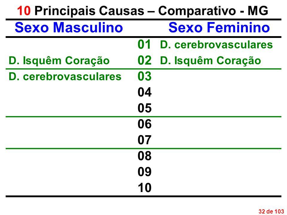 32 de 103 10 Principais Causas – Comparativo - MG Sexo MasculinoSexo Feminino 01 D.