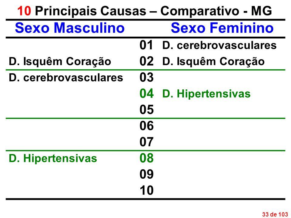 33 de 103 10 Principais Causas – Comparativo - MG Sexo MasculinoSexo Feminino 01 D.