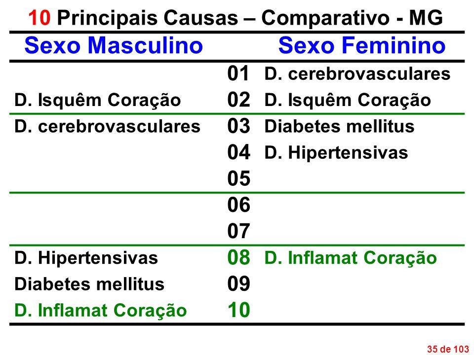35 de 103 10 Principais Causas – Comparativo - MG Sexo MasculinoSexo Feminino 01 D.