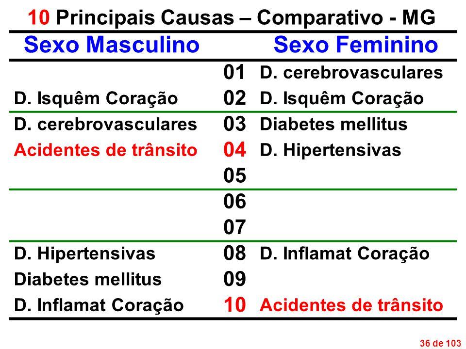 36 de 103 10 Principais Causas – Comparativo - MG Sexo MasculinoSexo Feminino 01 D.
