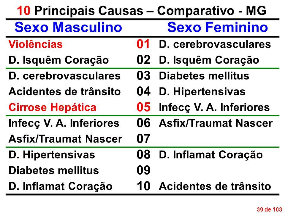 39 de 103 10 Principais Causas – Comparativo - MG Sexo MasculinoSexo Feminino Violências 01 D.