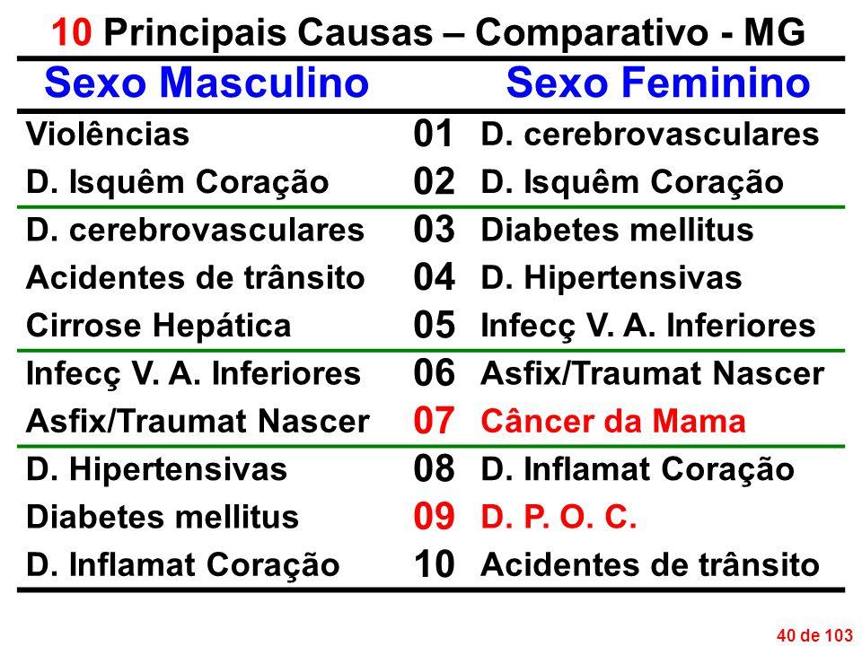 40 de 103 10 Principais Causas – Comparativo - MG Sexo MasculinoSexo Feminino Violências 01 D.