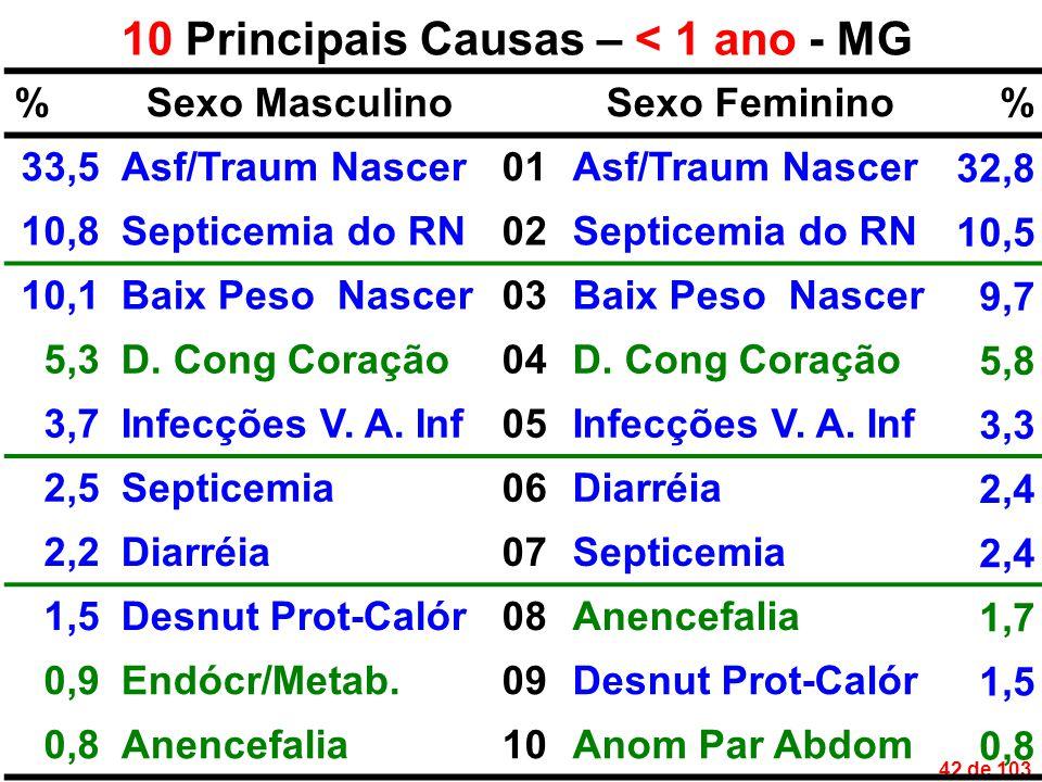 42 de 103 10 Principais Causas – < 1 ano - MG %Sexo MasculinoSexo Feminino% 33,5Asf/Traum Nascer01Asf/Traum Nascer 32,8 10,8Septicemia do RN02Septicemia do RN 10,5 10,1Baix Peso Nascer03Baix Peso Nascer 9,7 5,3D.