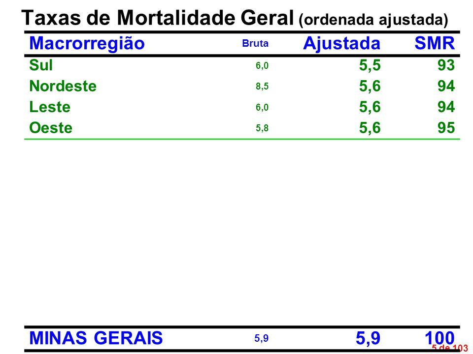 5 de 103 Taxas de Mortalidade Geral (ordenada ajustada) Macrorregião Bruta AjustadaSMR Sul 6,0 5,593 Nordeste 8,5 5,694 Leste 6,0 5,694 Oeste 5,8 5,695 MINAS GERAIS 5,9 100